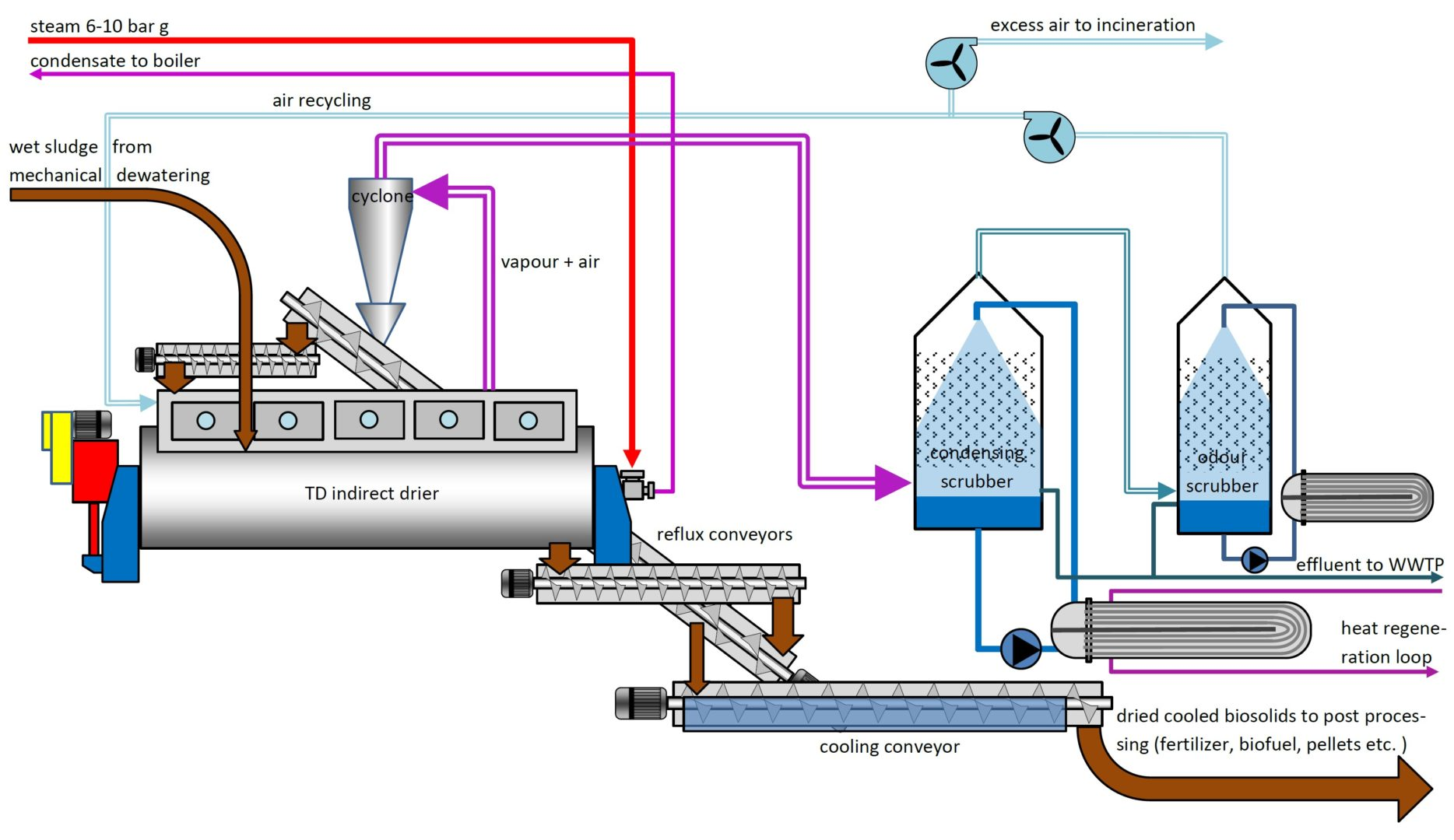 Sludge Drying System Indirect Biosolids Drying Process