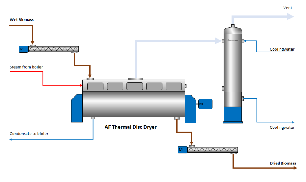 AF Thermal Disc Dryer