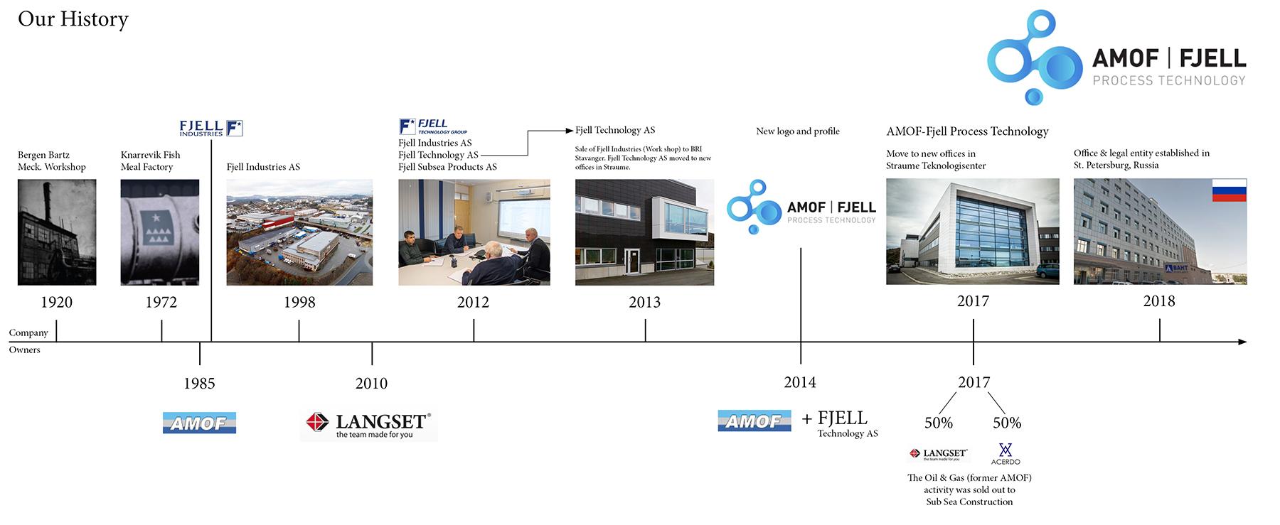 AMOF-Fjell History